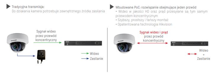 transmisja systemy CCTV